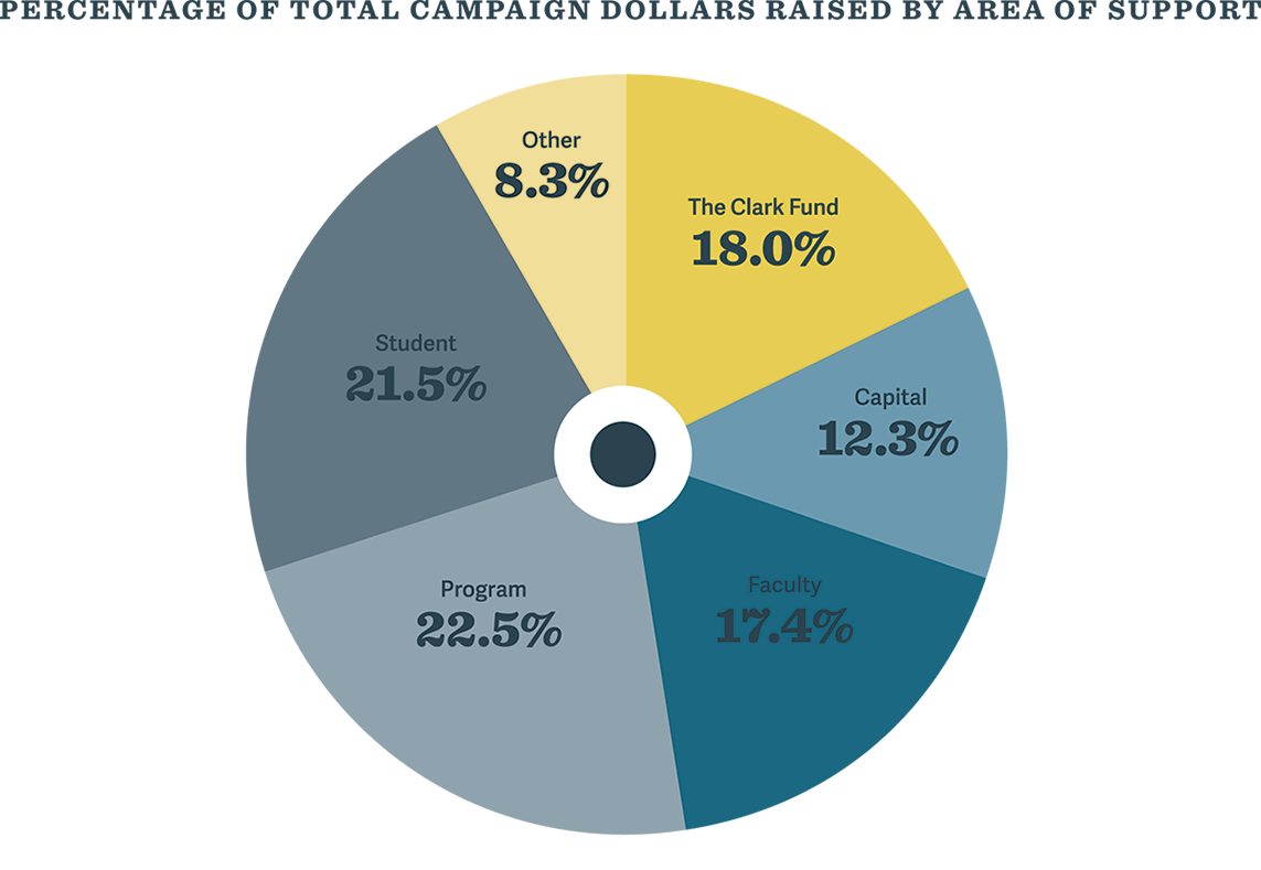 Pie chart showing fundraisin