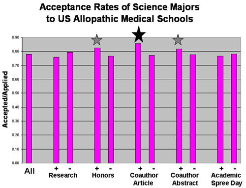 graph chart for acceptance rates of scence majors - see alternative text file for details