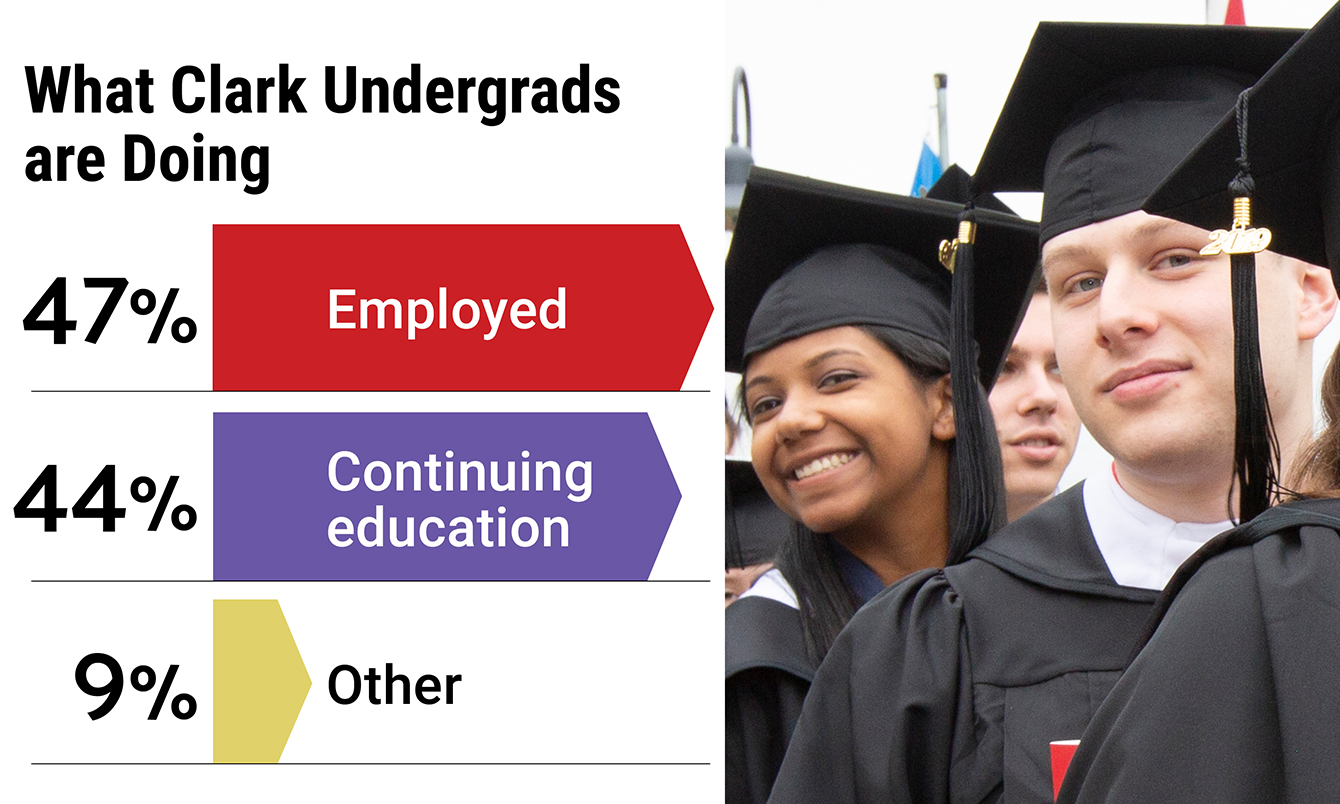 graphic to include what undergraduates are doing after graduation - 47% employed, 44% continued education, 9% other
