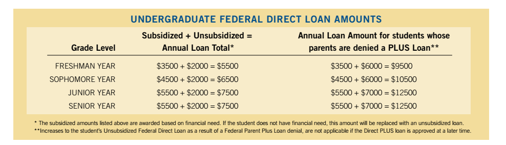 Federal loan graphic showing loan amounts