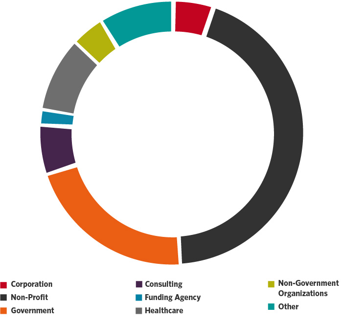 Graduate-Academic-IDCE-CDP-Employment