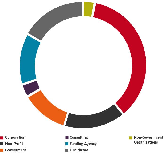 Graduate-Academics-IDCE-IDSC-Employment