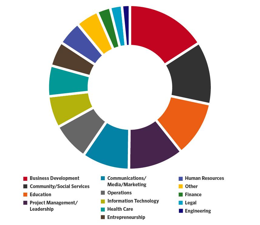Graduate-Academics-SPS-Employment