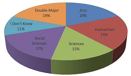 chart showing intended college majors