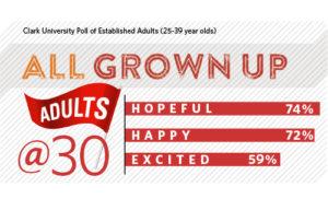 Clark University Poll of Established Adults