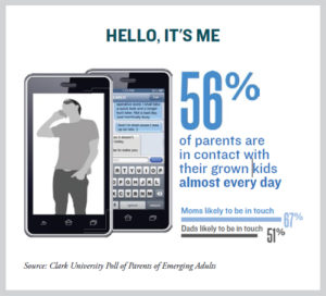 Clark University Poll of Parents of Emerging Adults infographic