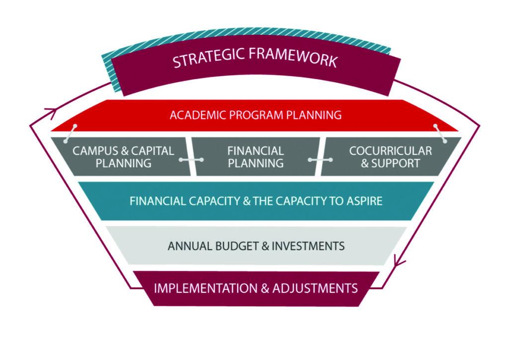 Overview of Clark University strategic framework